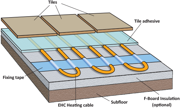EHC layerd diag