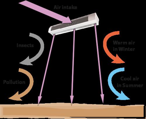 HCA-airflow