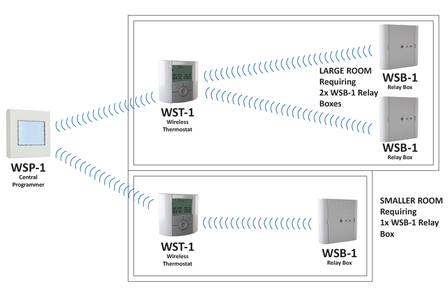 A Typical Wireless Control System