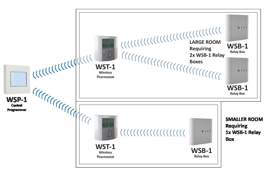 WS Diagram