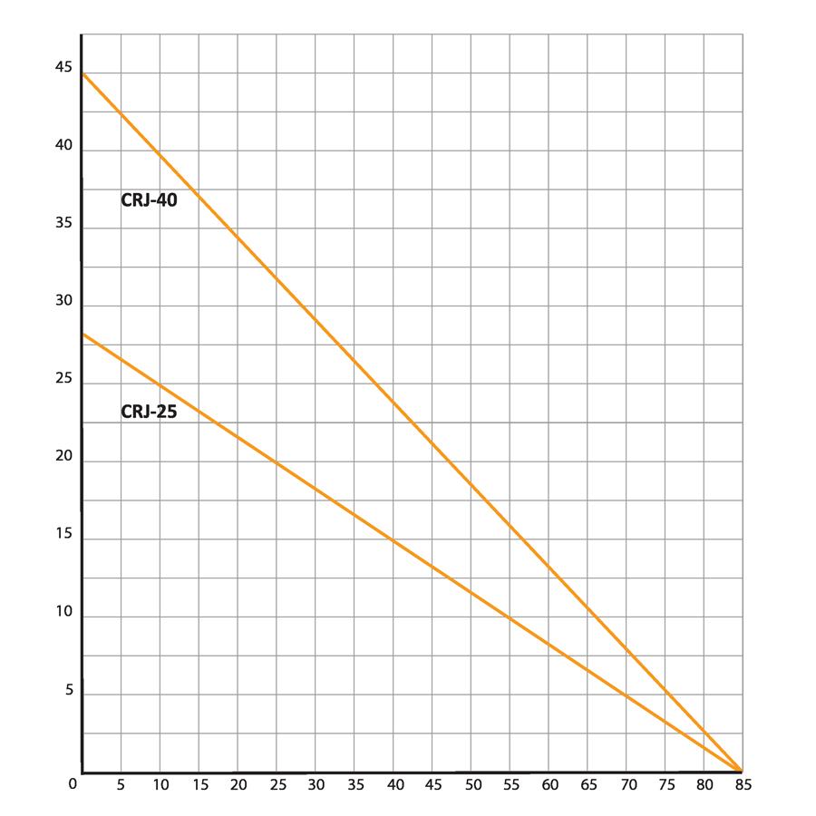 CRJ Graph