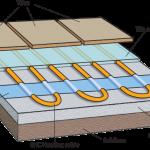 cable floor breadown